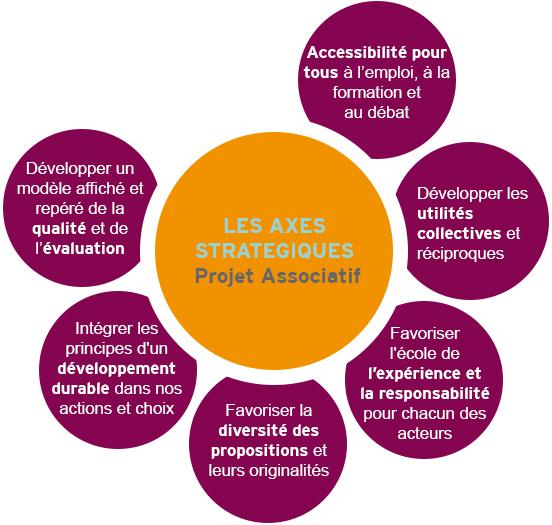 L Association Its Pierre Bourdieu